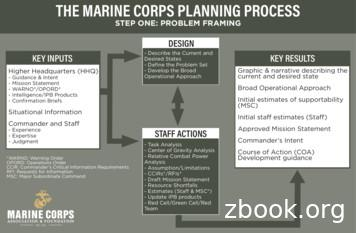 THE MARINE CORPS PLANNING PROCESS